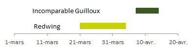 Incomparable Guilloux